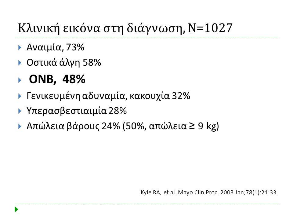 Κλινική εικόνα στη διάγνωση, Ν =1027  Αναιμία, 73%  Οστικά άλγη 58%  ΟΝΒ, 48%  Γενικευμένη αδυναμία, κακουχία 32%  Υπερασβεστιαιμία 28%  Απώλεια
