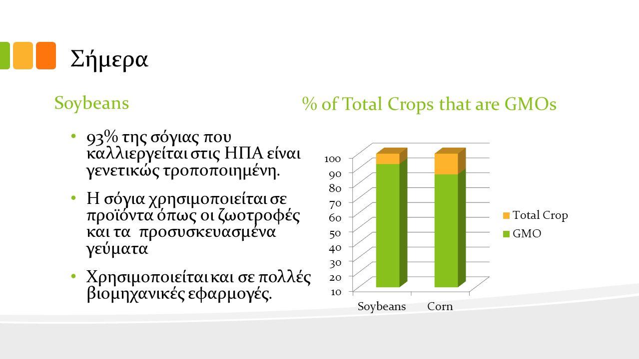 Σήμερα Soybeans 93% της σόγιας που καλλιεργείται στις ΗΠΑ είναι γενετικώς τροποποιημένη.