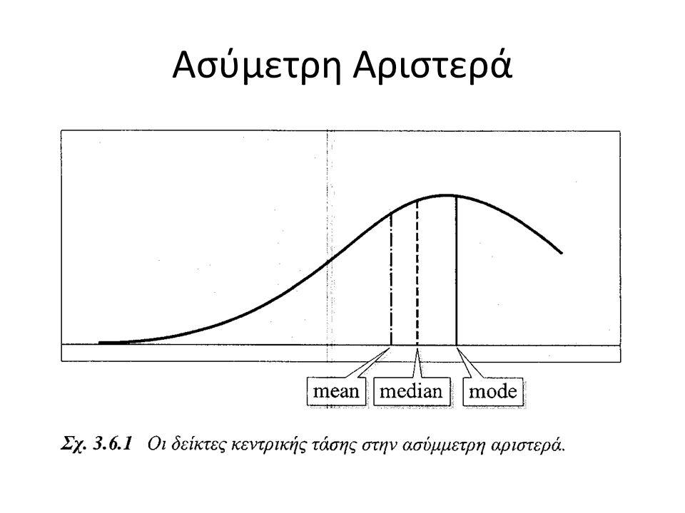 Ασύμετρη Αριστερά