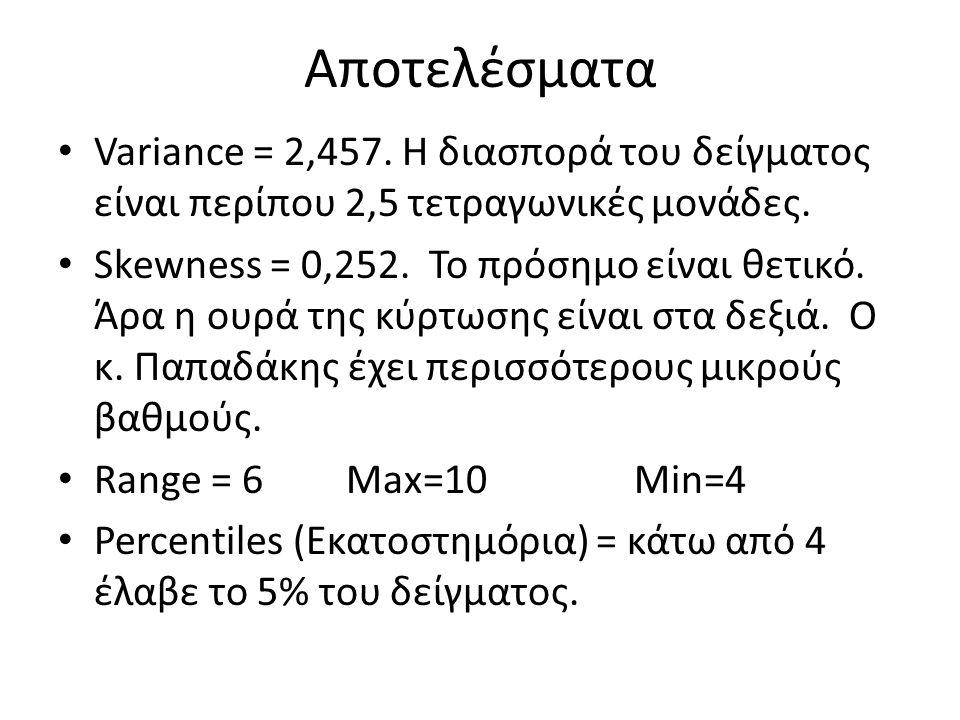 Αποτελέσματα Variance = 2,457. Η διασπορά του δείγματος είναι περίπου 2,5 τετραγωνικές μονάδες. Skewness = 0,252. Το πρόσημο είναι θετικό. Άρα η ουρά
