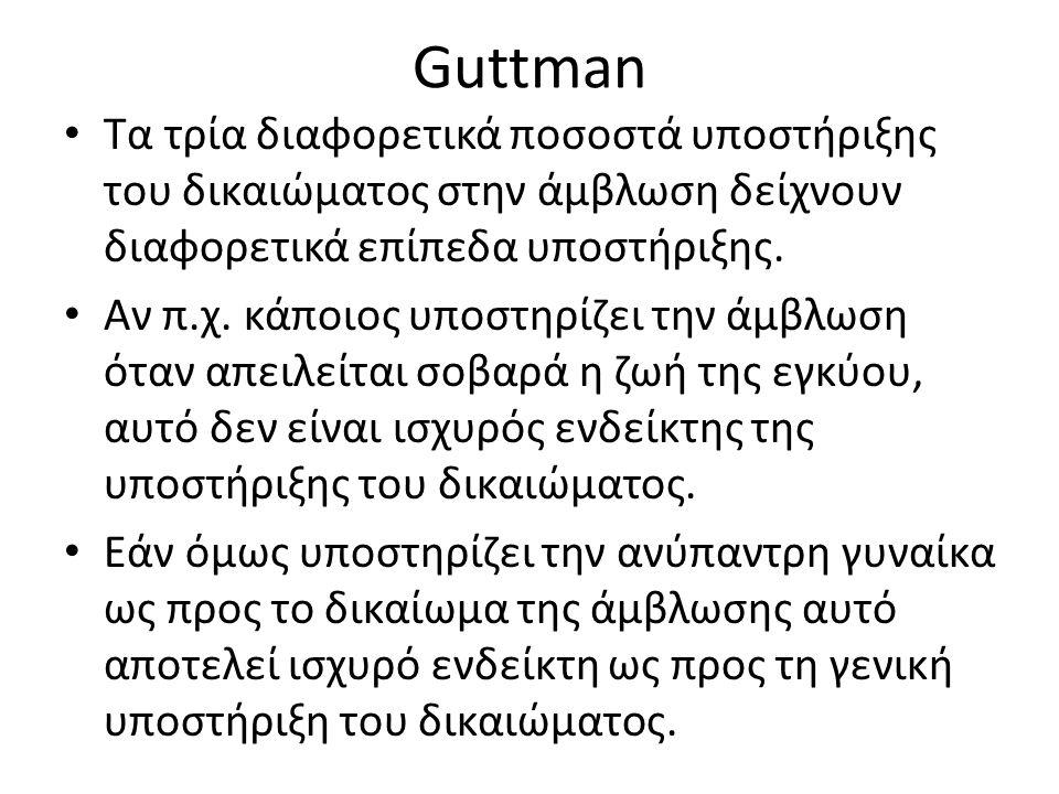 Guttman Τα τρία διαφορετικά ποσοστά υποστήριξης του δικαιώματος στην άμβλωση δείχνουν διαφορετικά επίπεδα υποστήριξης. Αν π.χ. κάποιος υποστηρίζει την