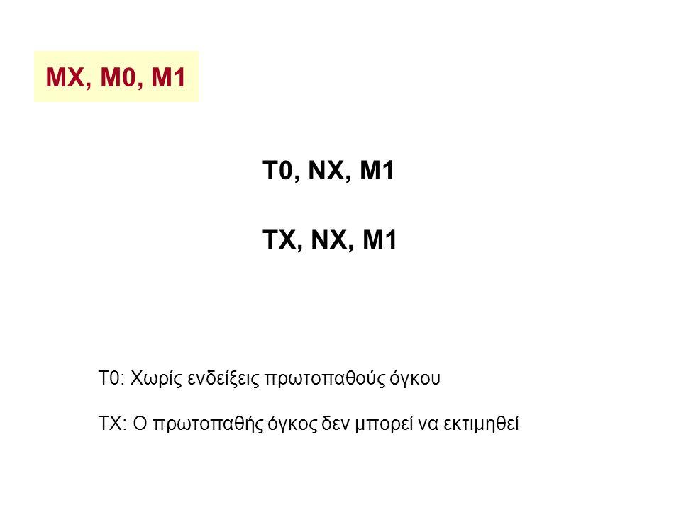 MX, M0, M1 T0, NX, M1 TX, NX, M1 T0: Χωρίς ενδείξεις πρωτοπαθούς όγκου TΧ: Ο πρωτοπαθής όγκος δεν μπορεί να εκτιμηθεί