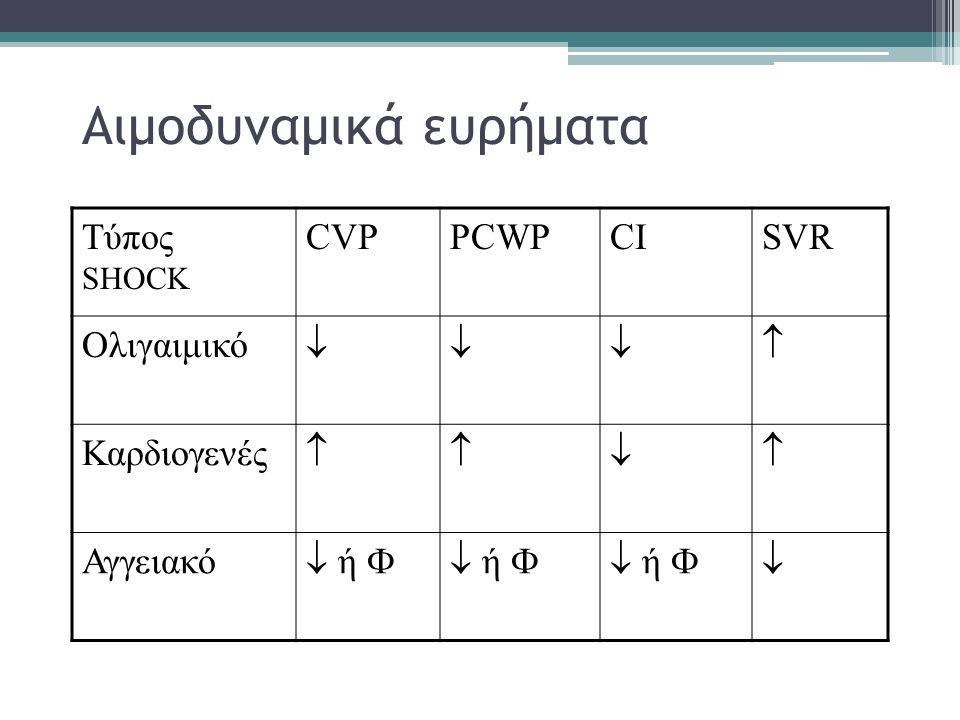Αιμοδυναμικά ευρήματα Τύπος SHOCK CVPPCWPCISVR Ολιγαιμικό  Καρδιογενές  Αγγειακό  ή  