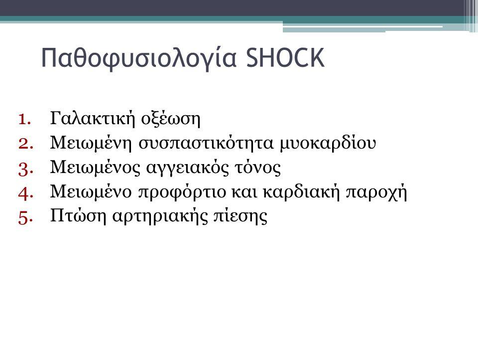 Παθοφυσιολογία SHOCK 1. Γαλακτική οξέωση 2. Μειωμένη συσπαστικότητα μυοκαρδίου 3. Μειωμένος αγγειακός τόνος 4. Μειωμένο προφόρτιο και καρδιακή παροχή