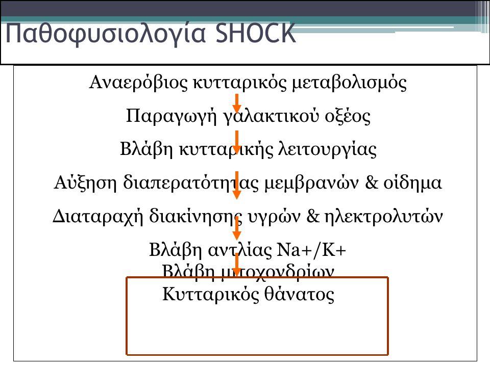 Παθοφυσιολογία SHOCK Αναερόβιος κυτταρικός μεταβολισμός Παραγωγή γαλακτικού οξέος Βλάβη κυτταρικής λειτουργίας Αύξηση διαπερατότητας μεμβρανών & οίδημ