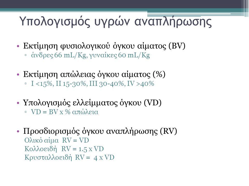 Υπολογισμός υγρών αναπλήρωσης Εκτίμηση φυσιολογικού όγκου αίματος (BV) ▫άνδρες 66 mL/Kg, γυναίκες 60 mL/Kg Εκτίμηση απώλειας όγκου αίματος (%) ▫I 40%
