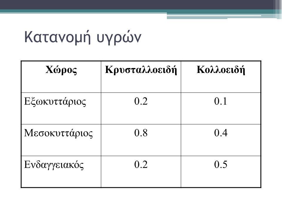 Κατανομή υγρών ΧώροςΚρυσταλλοειδήΚολλοειδή Εξωκυττάριος0.20.1 Μεσοκυττάριος0.80.4 Ενδαγγειακός0.20.5