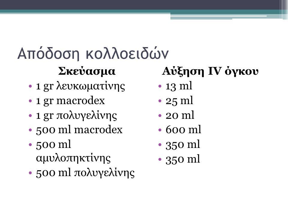 Απόδοση κολλοειδών Σκεύασμα 1 gr λευκωματίνης 1 gr macrodex 1 gr πολυγελίνης 500 ml macrodex 500 ml αμυλοπηκτίνης 500 ml πολυγελίνης Αύξηση IV όγκου 1