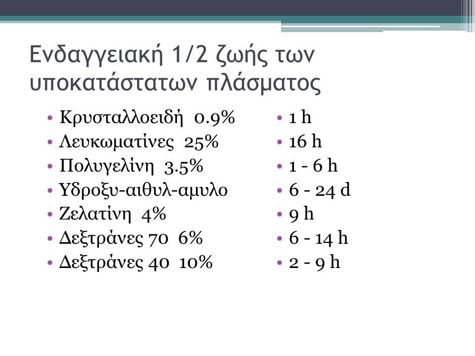 Ενδαγγειακή 1/2 ζωής των υποκατάστατων πλάσματος Κρυσταλλοειδή 0.9% Λευκωματίνες 25% Πολυγελίνη 3.5% Υδροξυ-αιθυλ-αμυλο Ζελατίνη 4% Δεξτράνες 70 6% Δε