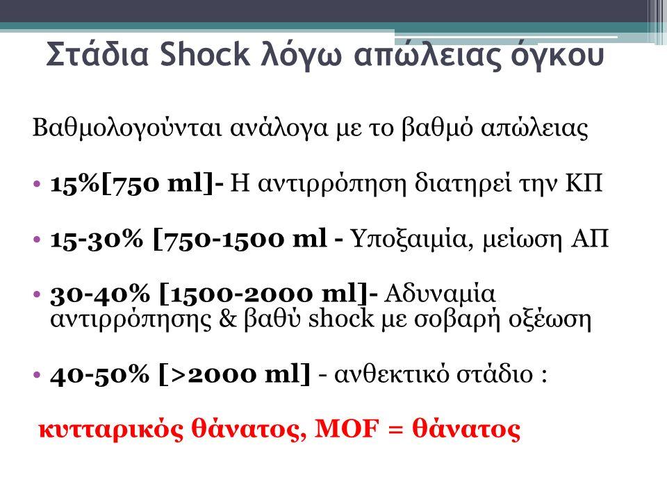 Στάδια Shock λόγω απώλειας όγκου Βαθμολογούνται ανάλογα με το βαθμό απώλειας 15%[750 ml]- Η αντιρρόπηση διατηρεί την ΚΠ 15-30% [750-1500 ml - Υποξαιμί