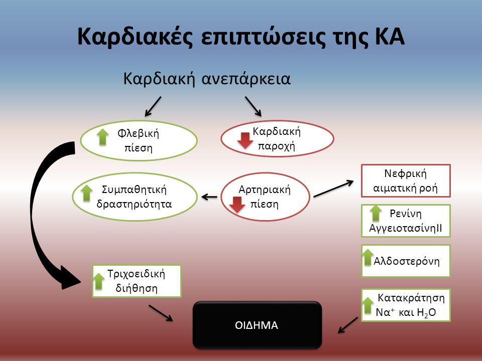 Καρδιακές επιπτώσεις της ΚΑ Καρδιακή ανεπάρκεια Φλεβική πίεση Καρδιακή παροχή Νεφρική αιματική ροή Συμπαθητική δραστηριότητα Αρτηριακή πίεση Κατακράτηση Να + και H 2 O Αλδοστερόνη Ρενίνη ΑγγειοτασίνηΙΙ Τριχοειδική διήθηση ΟΙΔΗΜΑ