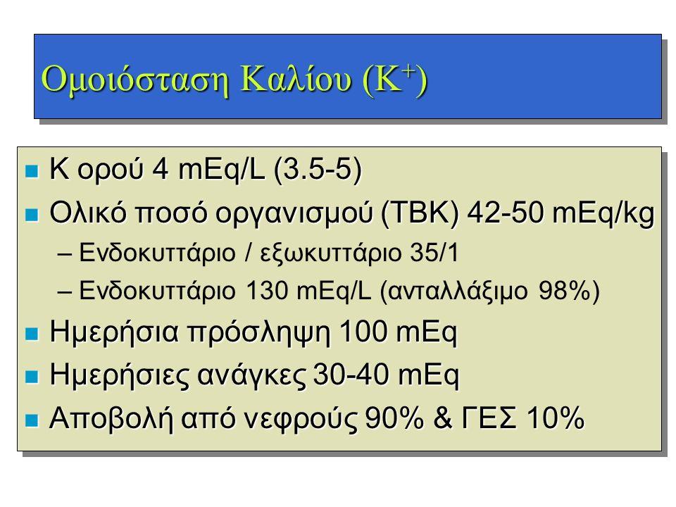 Ομοιόσταση Kαλίου (Κ + ) n Κ ορού 4 mEq/L (3.5-5) n Ολικό ποσό οργανισμού (TBK) 42-50 mEq/kg –Ενδοκυττάριο / εξωκυττάριο 35/1 –Ενδοκυττάριο 130 mEq/L