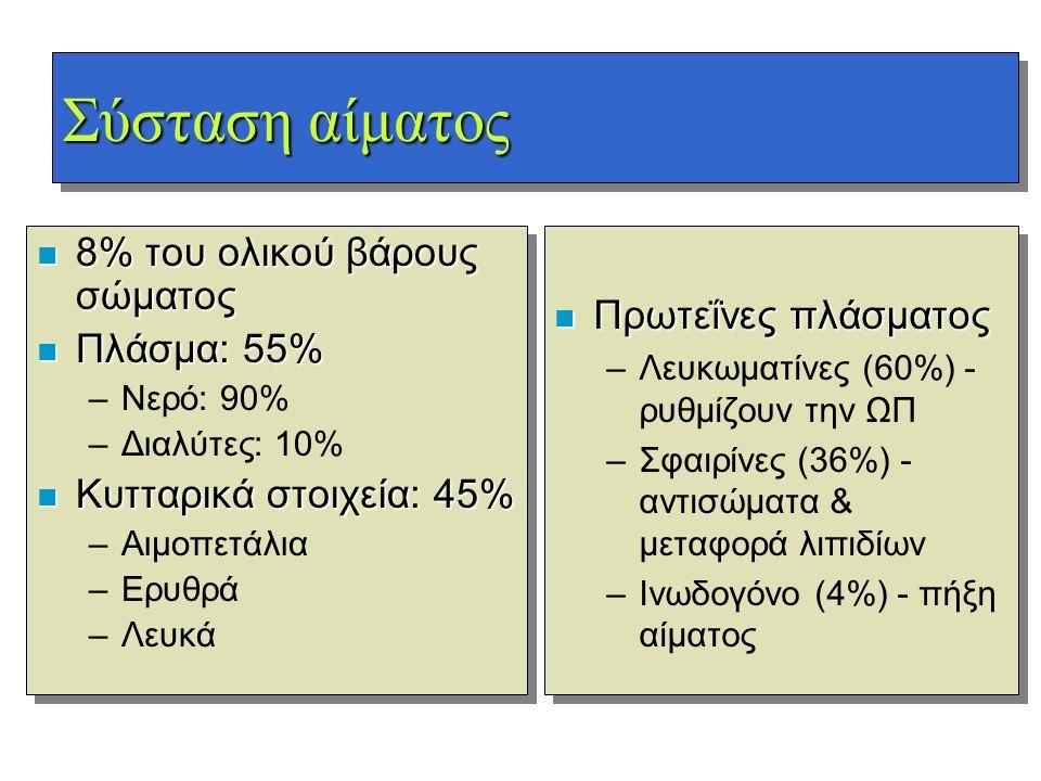 Σύσταση αίματος n 8% του ολικού βάρους σώματος n Πλάσμα: 55% –Νερό: 90% –Διαλύτες: 10% n Κυτταρικά στοιχεία: 45% –Αιμοπετάλια –Ερυθρά –Λευκά n 8% του