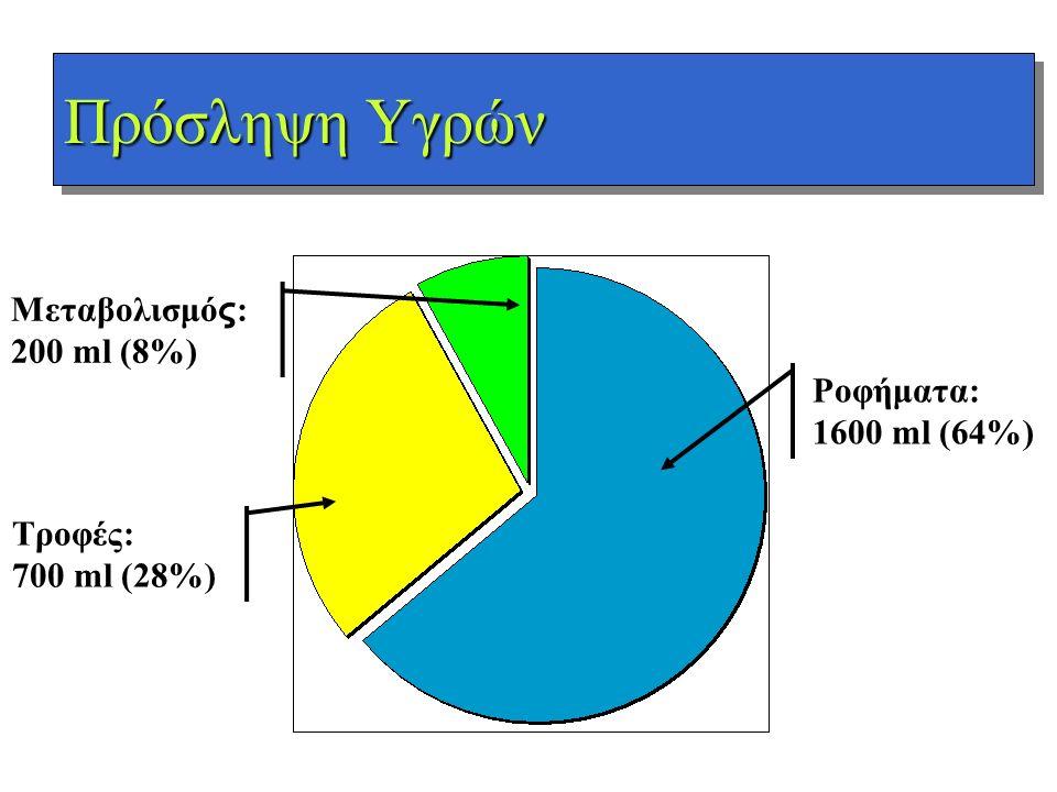 Πρόσληψη Υγρών Ροφήματα: 1600 ml (64%) Τροφές: 700 ml (28%) Μεταβολισμό ς : 200 ml (8%)