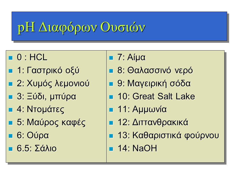pH Διαφόρων Ουσιών pH Διαφόρων Ουσιών n 0 : HCL n 1: Γαστρικό οξύ n 2: Χυμός λεμονιού n 3: Ξύδι, μπύρα n 4: Ντομάτες n 5: Μαύρος καφές n 6: Ούρα n 6.5