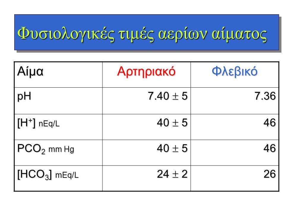 Φυσιολογικές τιμές αερίων αίματος ΑίμαΑρτηριακόΦλεβικόpH 7.40  5 7.36 [H + ] nEq/L 40  5 46464646 PCO 2 mm Hg 40  5 46464646 [HCO 3 ] mEq/L 24  2