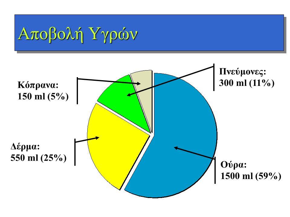 Αποβολή Υγρών Δέρμα: 550 ml (25%) Κόπρανα: 150 ml (5%) Πνεύμονες: 300 ml (11%) Ούρα: 1500 ml (59%)