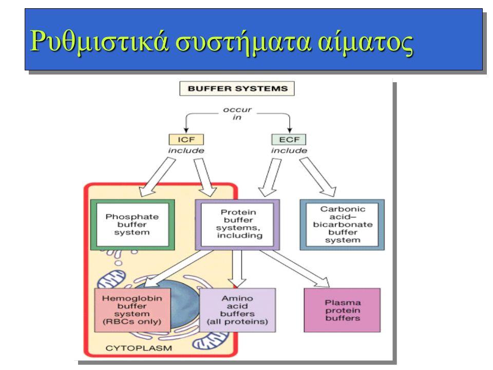 Ρυθμιστικά συστήματα αίματος