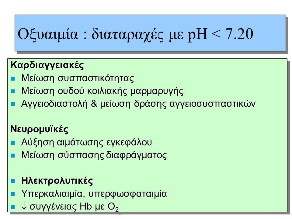 Οξυαιμία : διαταραχές με pH < 7.20 Καρδιαγγειακές n Μείωση συσπαστικότητας n Μείωση ουδού κοιλιακής μαρμαρυγής n Αγγειοδιαστολή & μείωση δράσης αγγειο