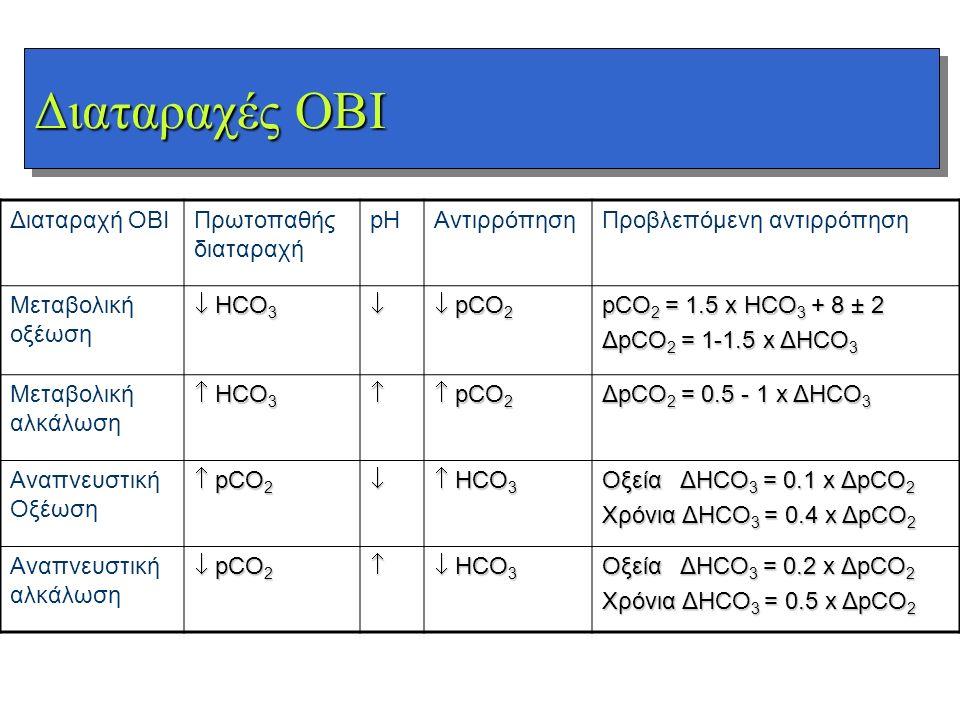 Διαταραχές ΟΒΙ Διαταραχή ΟΒΙΠρωτοπαθής διαταραχή pHΑντιρρόπησηΠροβλεπόμενη αντιρρόπηση Μεταβολική οξέωση  HCO 3   pCO 2 pCO 2 = 1.5 x HCO 3 + 8 ± 2