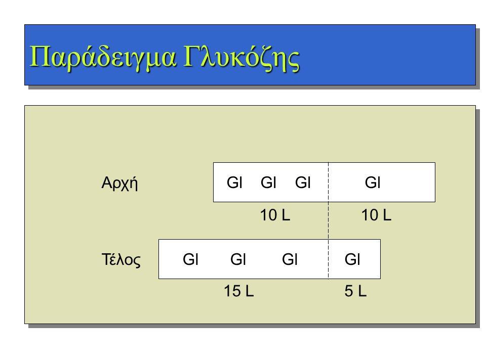 Παράδειγμα Γλυκόζης Gl Gl GlGl Gl Gl GlGl Αρχή Τέλος 10 L 15 L5 L