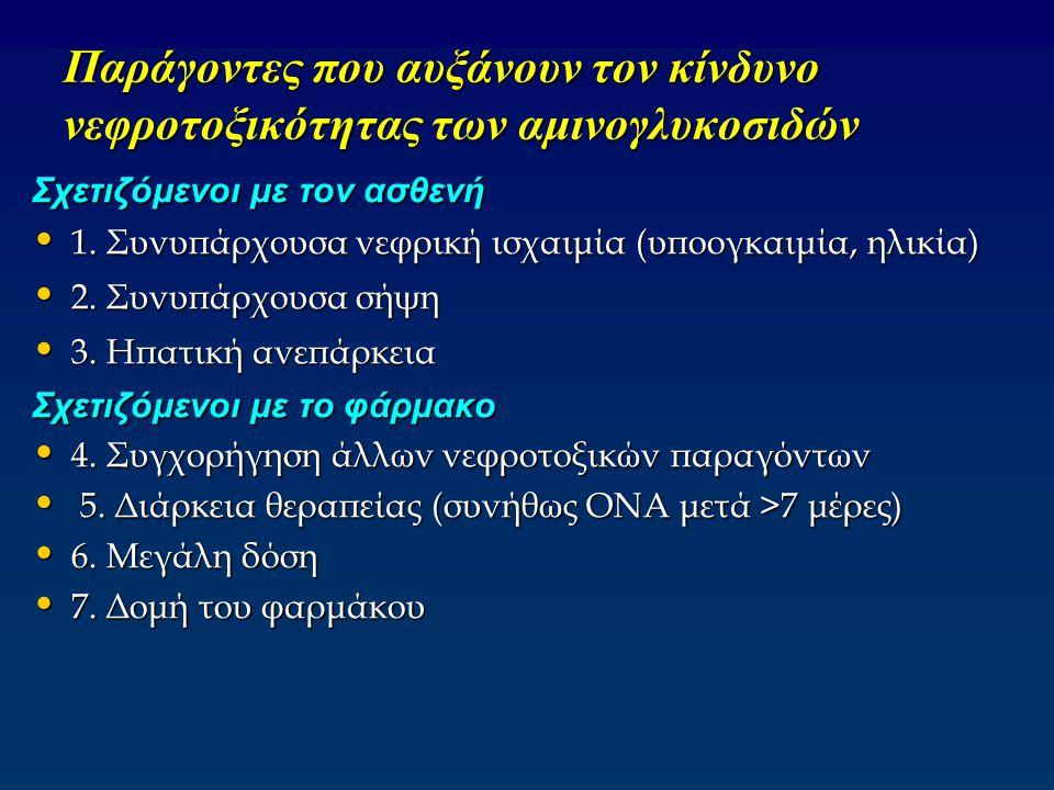Παράγοντες που αυξάνουν τον κίνδυνο νεφροτοξικότητας των αμινογλυκοσιδών Σχετιζόμενοι με τον ασθενή 1. Συνυπάρχουσα νεφρική ισχαιμία (υποογκαιμία, ηλι