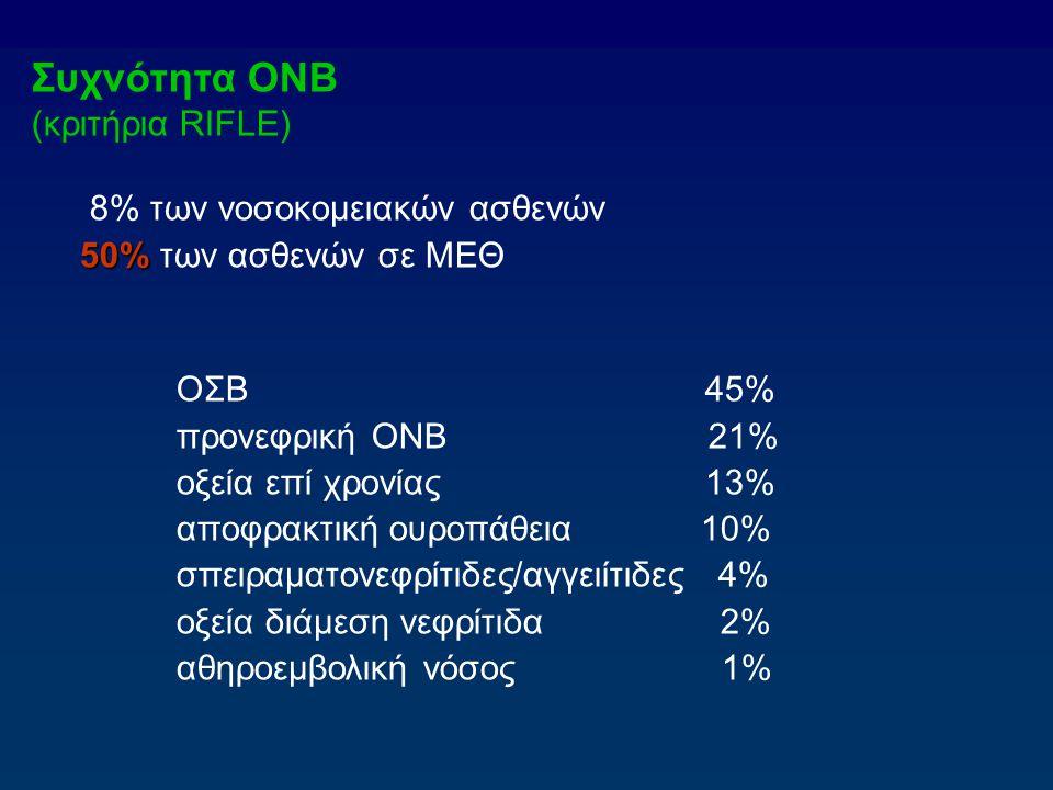 Συχνότητα ΟΝΒ (κριτήρια RIFLE) 8% των νοσοκομειακών ασθενών 50% 50% των ασθενών σε ΜΕΘ ΟΣΒ 45% προνεφρική ΟΝΒ 21% οξεία επί χρονίας 13% αποφρακτική ου