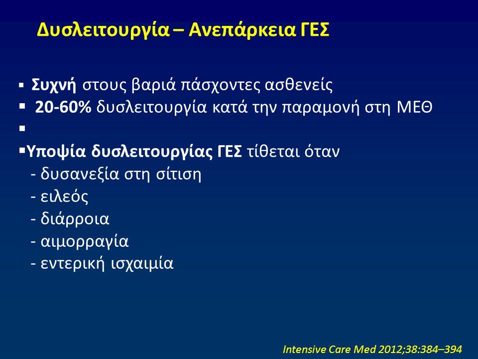  Συχνή στους βαριά πάσχοντες ασθενείς  20-60% δυσλειτουργία κατά την παραμονή στη ΜΕΘ   Υποψία δυσλειτουργίας ΓΕΣ τίθεται όταν - δυσανεξία στη σίτ