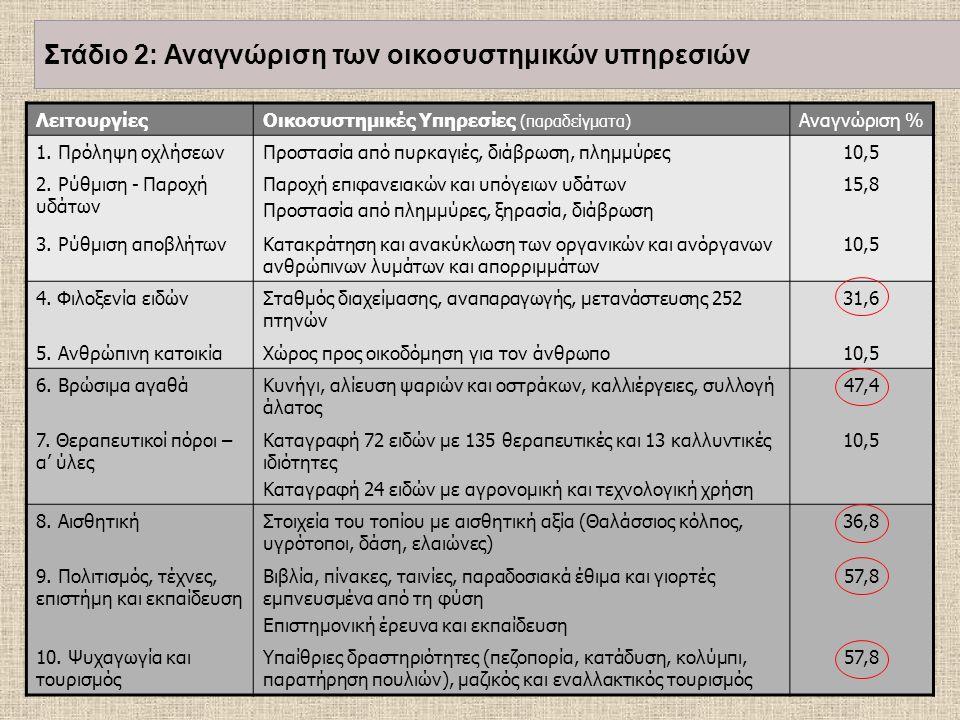 ΛειτουργίεςΟικοσυστημικές Υπηρεσίες (παραδείγματα) Αναγνώριση % 1. Πρόληψη οχλήσεωνΠροστασία από πυρκαγιές, διάβρωση, πλημμύρες10,5 2. Ρύθμιση - Παροχ
