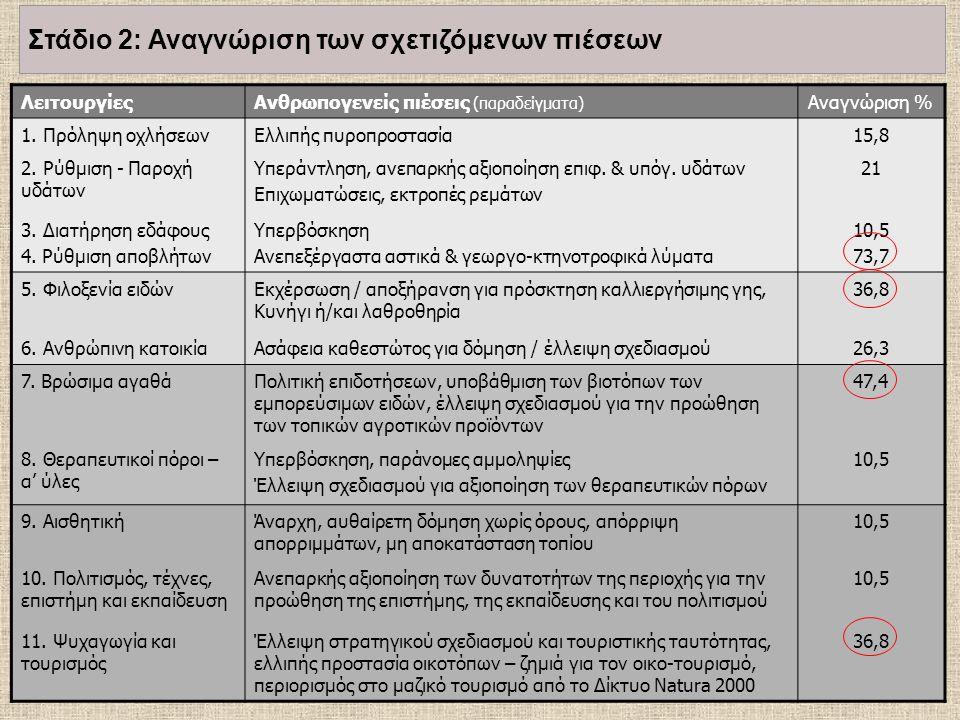 ΛειτουργίεςΑνθρωπογενείς πιέσεις (παραδείγματα) Αναγνώριση % 1. Πρόληψη οχλήσεωνΕλλιπής πυροπροστασία15,8 2. Ρύθμιση - Παροχή υδάτων Υπεράντληση, ανεπ