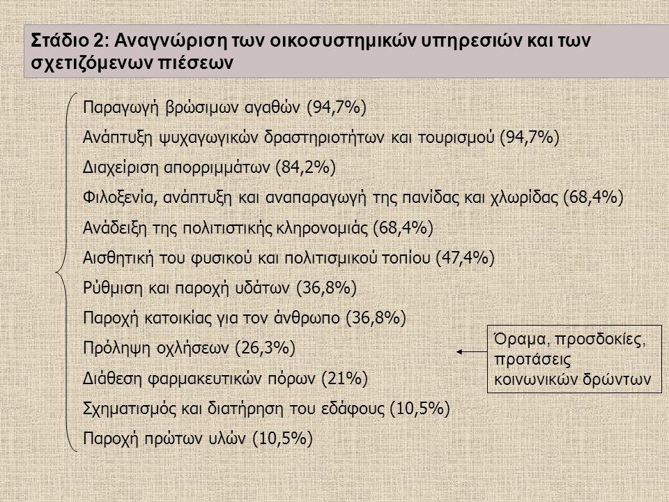 Παραγωγή βρώσιμων αγαθών (94,7%) Ανάπτυξη ψυχαγωγικών δραστηριοτήτων και τουρισμού (94,7%) Διαχείριση απορριμμάτων (84,2%) Φιλοξενία, ανάπτυξη και αναπαραγωγή της πανίδας και χλωρίδας (68,4%) Ανάδειξη της πολιτιστικής κληρονομιάς (68,4%) Αισθητική του φυσικού και πολιτισμικού τοπίου (47,4%) Ρύθμιση και παροχή υδάτων (36,8%) Παροχή κατοικίας για τον άνθρωπο (36,8%) Πρόληψη οχλήσεων (26,3%) Διάθεση φαρμακευτικών πόρων (21%) Σχηματισμός και διατήρηση του εδάφους (10,5%) Παροχή πρώτων υλών (10,5%) Όραμα, προσδοκίες, προτάσεις κοινωνικών δρώντων Στάδιο 2: Αναγνώριση των οικοσυστημικών υπηρεσιών και των σχετιζόμενων πιέσεων