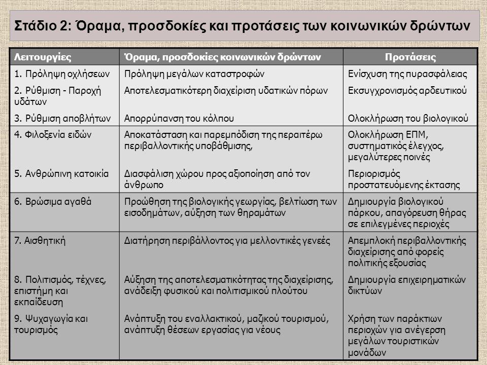 ΛειτουργίεςΌραμα, προσδοκίες κοινωνικών δρώντωνΠροτάσεις 1. Πρόληψη οχλήσεωνΠρόληψη μεγάλων καταστροφώνΕνίσχυση της πυρασφάλειας 2. Ρύθμιση - Παροχή υ