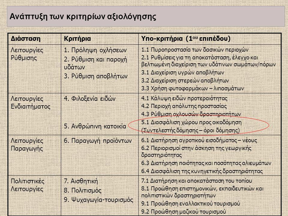 ΔιάστασηΚριτήριαΥπο-κριτήρια (1 ου επιπέδου) Λειτουργίες Ρύθμισης 1.