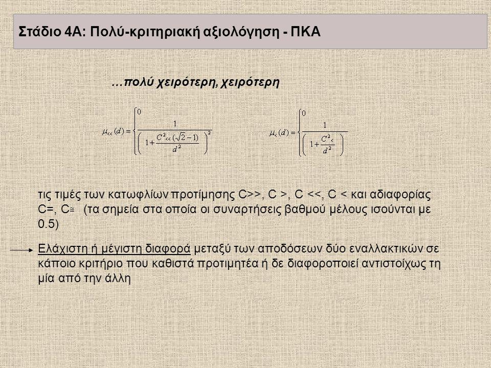 τις τιμές των κατωφλίων προτίμησης C>>, C >, C <<, C < και αδιαφορίας C=, C (τα σημεία στα οποία οι συναρτήσεις βαθμού μέλους ισούνται με 0.5) Ελάχιστ