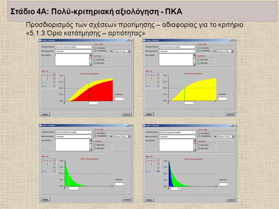 Προσδιορισμός των σχέσεων προτίμησης – αδιαφορίας για το κριτήριο «5.1.3 Όριο κατάτμησης – αρτιότητας» Στάδιο 4Α: Πολύ-κριτηριακή αξιολόγηση - ΠΚΑ