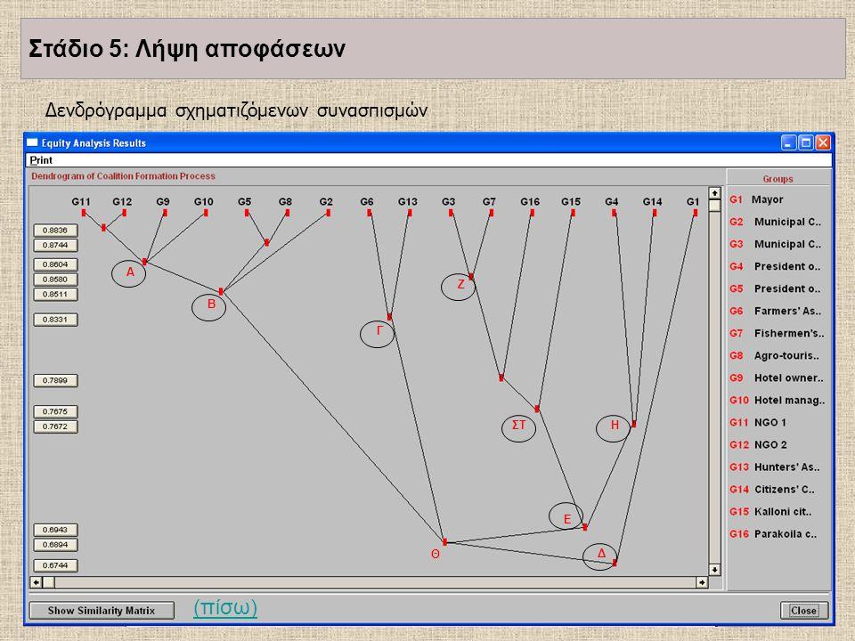 Δενδρόγραμμα σχηματιζόμενων συνασπισμών A B Γ Δ Ε Ζ ΗΣΤ Θ (πίσω) Στάδιο 5: Λήψη αποφάσεων