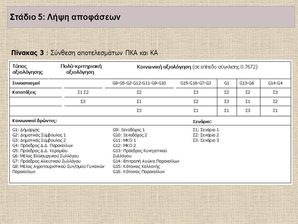 Πίνακας 3 : Σύνθεση αποτελεσμάτων ΠΚΑ και ΚΑ Στάδιο 5: Λήψη αποφάσεων