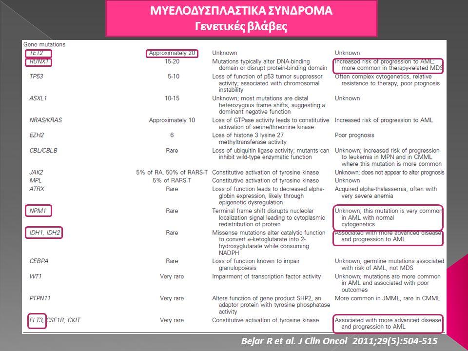 ΜΥΕΛΟΔΥΣΠΛΑΣΤΙΚΑ ΣΥΝΔΡΟΜΑ Γενετικές βλάβες Bejar R et al. J Clin Oncol 2011;29(5):504-515