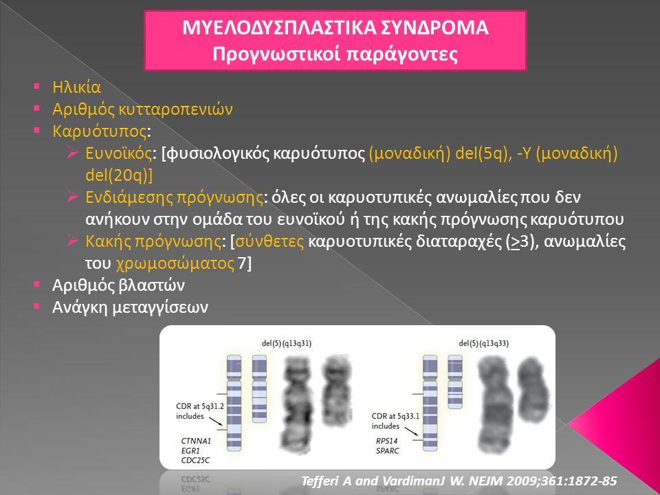 ΜΥΕΛΟΔΥΣΠΛΑΣΤΙΚΑ ΣΥΝΔΡΟΜΑ Προγνωστικοί παράγοντες Tefferi A and VardimanJ W. NEJM 2009;361:1872-85  Ηλικία  Αριθμός κυτταροπενιών  Καρυότυπος:  Ευ