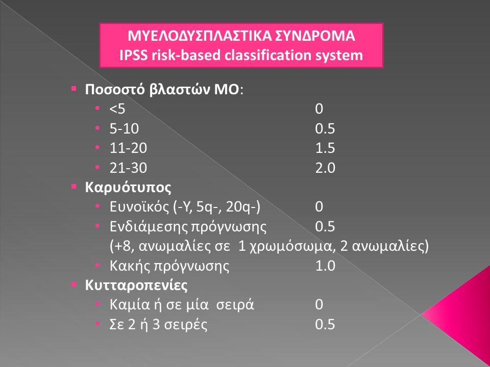 ΜΥΕΛΟΔΥΣΠΛΑΣΤΙΚΑ ΣΥΝΔΡΟΜΑ IPSS risk-based classification system  Ποσοστό βλαστών ΜΟ: <50 5-100.5 11-201.5 21-302.0  Καρυότυπος Ευνοϊκός (-Υ, 5q-, 20