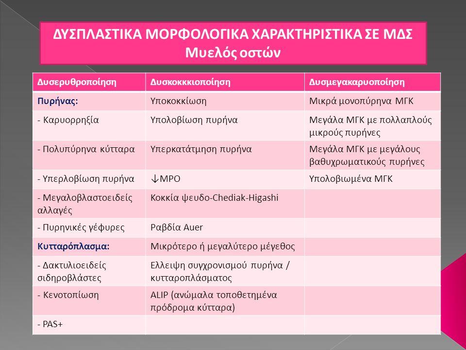 ΔΥΣΠΛΑΣΤΙΚΑ ΜΟΡΦΟΛΟΓΙΚΑ ΧΑΡΑΚΤΗΡΙΣΤΙΚΑ ΣΕ ΜΔΣ Μυελός οστών ΔυσερυθροποίησηΔυσκοκκκιοποίησηΔυσμεγακαρυοποίηση Πυρήνας:ΥποκοκκίωσηΜικρά μονοπύρηνα ΜΓΚ -