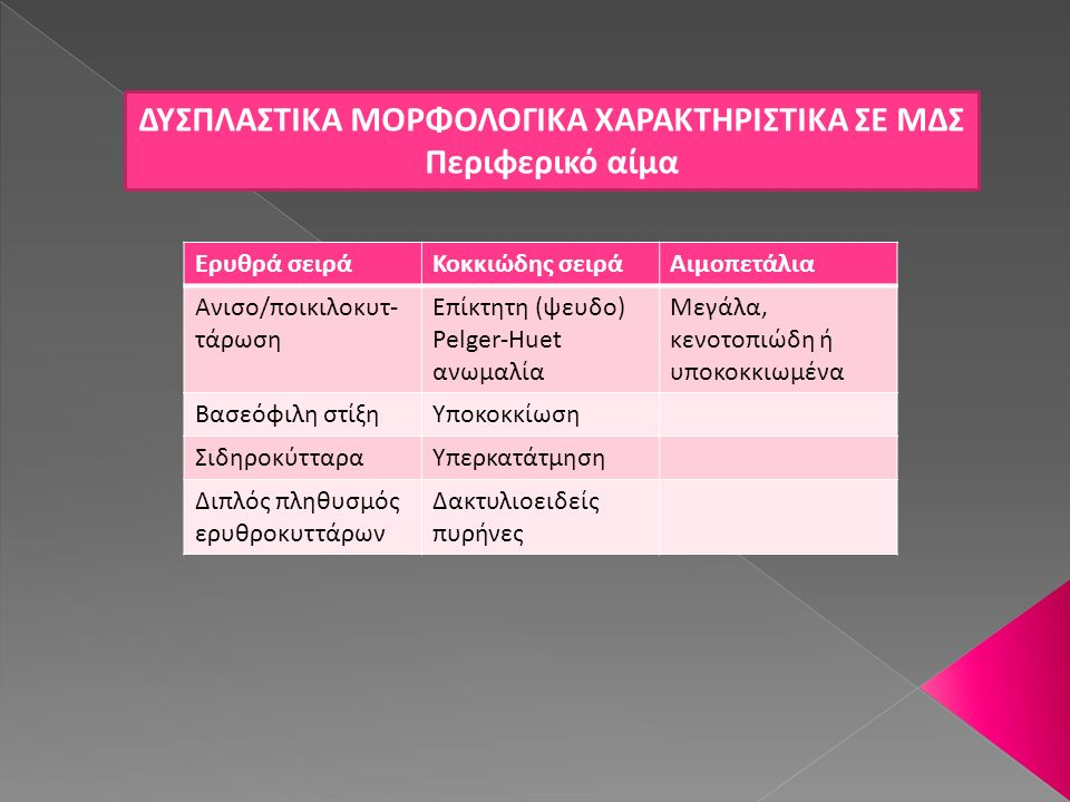 ΔΥΣΠΛΑΣΤΙΚΑ ΜΟΡΦΟΛΟΓΙΚΑ ΧΑΡΑΚΤΗΡΙΣΤΙΚΑ ΣΕ ΜΔΣ Περιφερικό αίμα Ερυθρά σειράΚοκκιώδης σειράΑιμοπετάλια Ανισο/ποικιλοκυτ- τάρωση Επίκτητη (ψευδο) Pelger-
