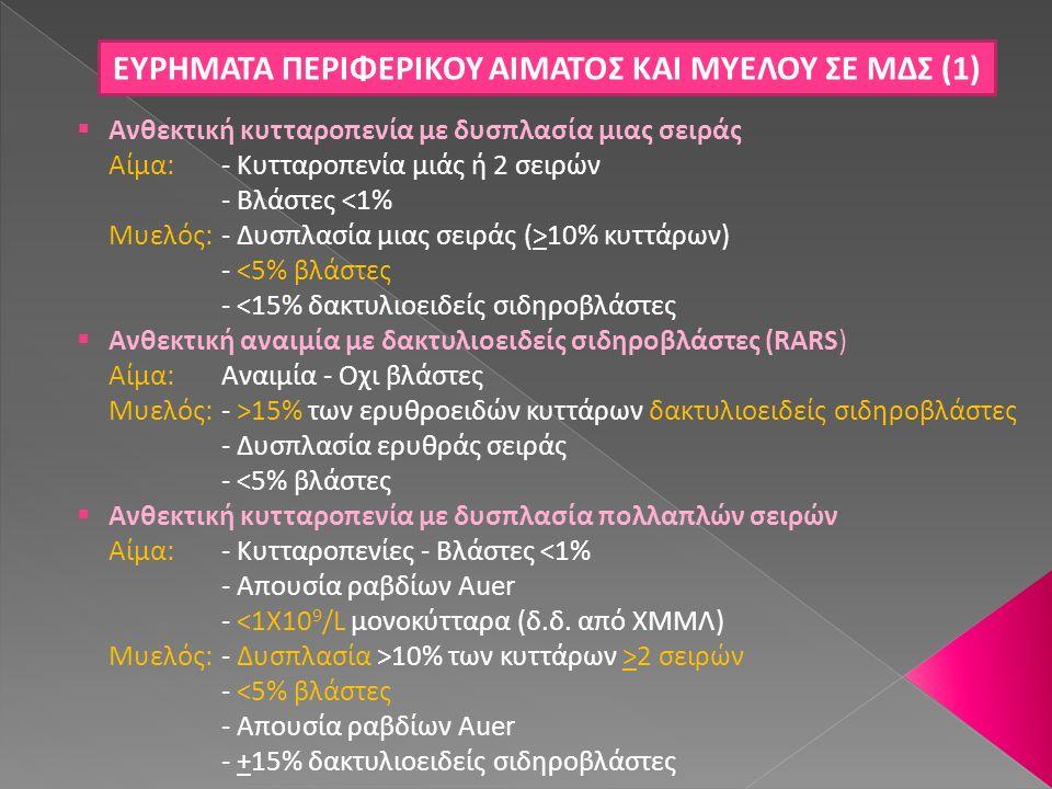 ΕΥΡΗΜΑΤΑ ΠΕΡΙΦΕΡΙΚΟΥ ΑΙΜΑΤΟΣ ΚΑΙ ΜΥΕΛΟΥ ΣΕ ΜΔΣ (2)  Ανθεκτική αναιμία με περίσσεια βλαστών (RAEB)-1 Αίμα: - Κυτταροπενίες - <5% βλάστες - Απουσία ραβδίων Αuer - <1X10 9 /L μονοκύτταρα Μυελός: - Δυσπλασία μιάς ή περισσοτέρων σειρών - 5-9% βλάστες - Απουσία ραβδίων Αuer  Ανθεκτική αναιμία με περίσσεια βλαστών (RAΕΒ)-2 Αίμα: - Kυτταροπενίες - Βλάστες 5-19% - Ραβδία Auer H- - <1X10 9 /L μονοκύτταρα Μυελός: - Δυσπλασία μιάς ή περισσοτέρων σειρών - Βλάστες 10-19% - Ραβδία Auer H+/-