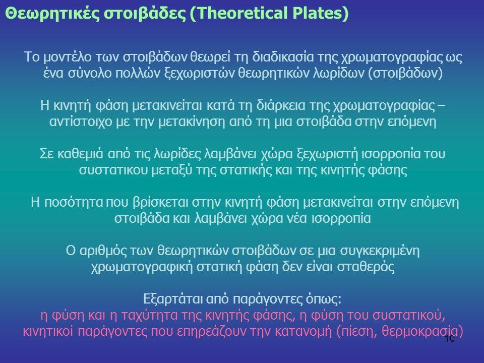 10 Το μοντέλο των στοιβάδων θεωρεί τη διαδικασία της χρωματογραφίας ως ένα σύνολο πολλών ξεχωριστών θεωρητικών λωρίδων (στοιβάδων) Η κινητή φάση μετακ