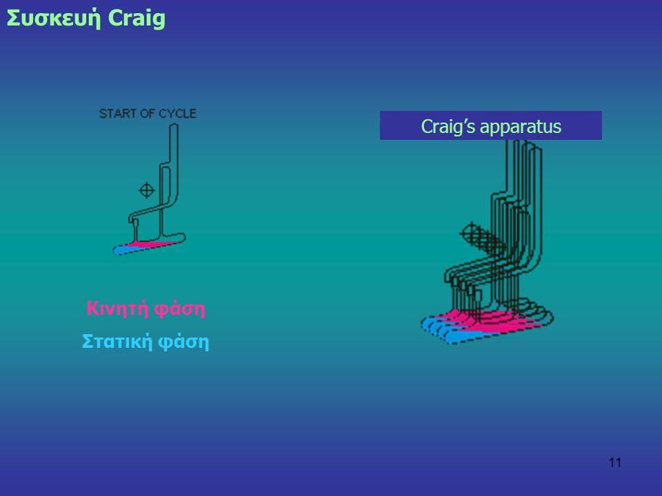 11 Craig's apparatus Συσκευή Craig Κινητή φάση Στατική φάση
