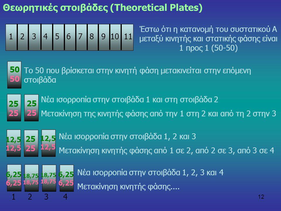 12 Θεωρητικές στοιβάδες (Theoretical Plates) 1 2 3 4 5 6 7 8 9 10 11 Έστω ότι η κατανομή του συστατικού Α μεταξύ κινητής και στατικής φάσης είναι 1 πρ