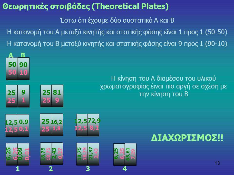 13 Θεωρητικές στοιβάδες (Theoretical Plates) Έστω ότι έχουμε δύο συστατικά Α και Β Η κατανομή του Α μεταξύ κινητής και στατικής φάσης είναι 1 προς 1 (