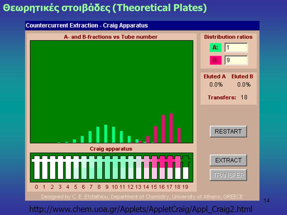 14 Θεωρητικές στοιβάδες (Theoretical Plates) http://www.chem.uoa.gr/Applets/AppletCraig/Appl_Craig2.html