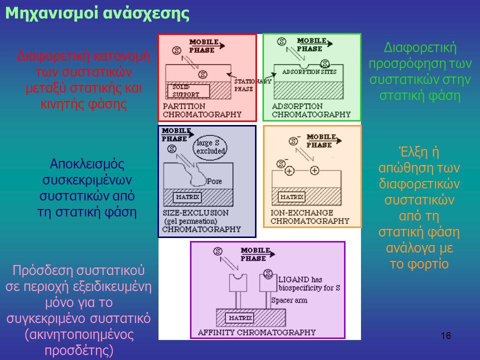 16 Μηχανισμοί ανάσχεσης Πρόσδεση συστατικού σε περιοχή εξειδικευμένη μόνο για το συγκεκριμένο συστατικό (ακινητοποιημένος προσδέτης) Διαφορετική καταν