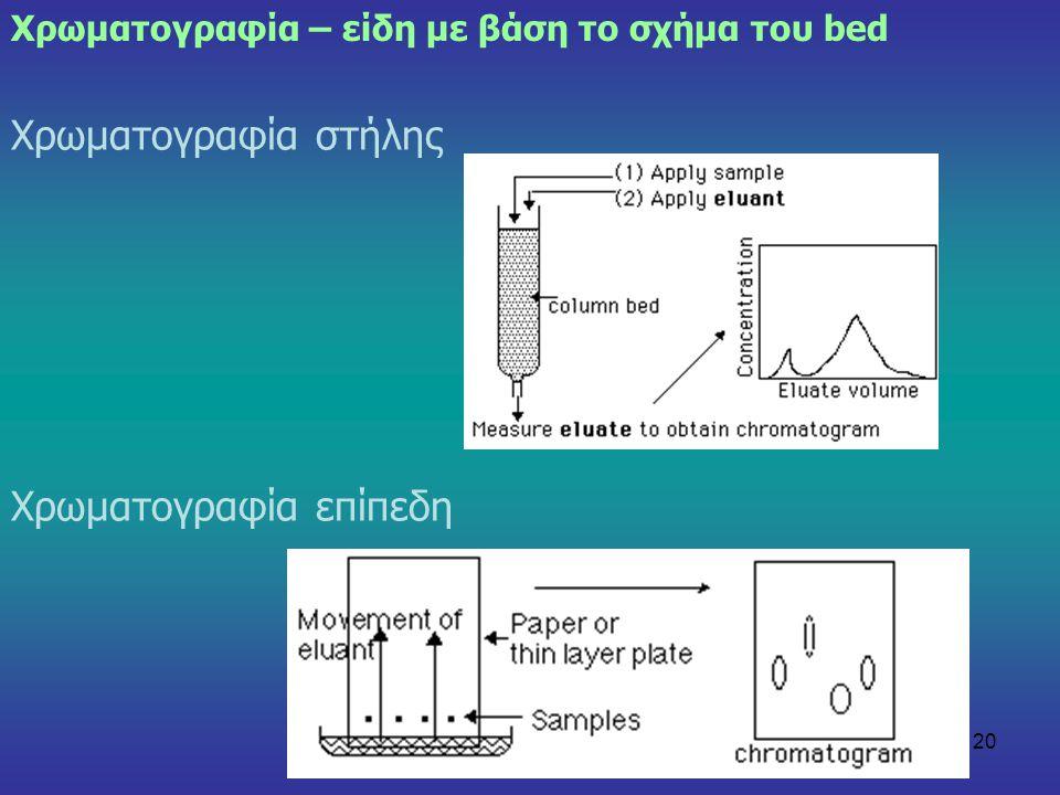 20 Χρωματογραφία – είδη με βάση το σχήμα του bed Χρωματογραφία στήλης Χρωματογραφία επίπεδη